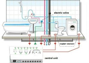 Leak detection system.