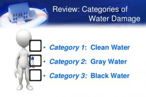 Water damage categories.